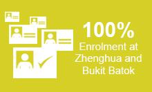 YMCA-DevelopmentCentere_100Enrollment