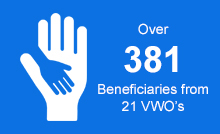 YMCA_CorporationsBeneficiaries