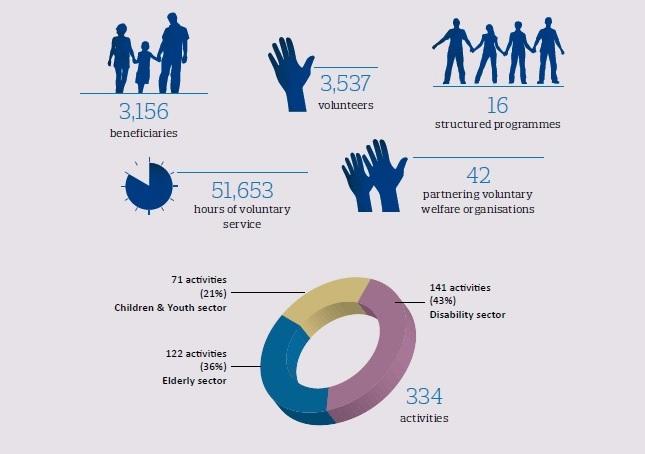 CSP stats
